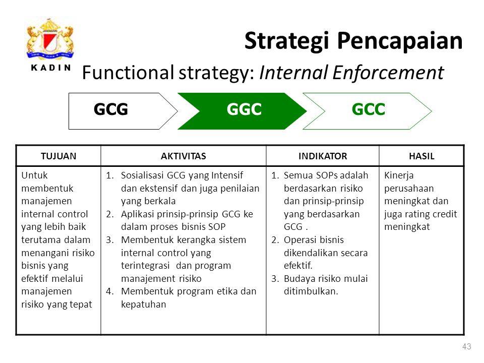 K A D I N Strategi Pencapaian 43 Functional strategy: Internal Enforcement GCGGGCGCC TUJUANAKTIVITASINDIKATORHASIL Untuk membentuk manajemen internal control yang lebih baik terutama dalam menangani risiko bisnis yang efektif melalui manajemen risiko yang tepat 1.Sosialisasi GCG yang Intensif dan ekstensif dan juga penilaian yang berkala 2.Aplikasi prinsip-prinsip GCG ke dalam proses bisnis SOP 3.Membentuk kerangka sistem internal control yang terintegrasi dan program manajement risiko 4.Membentuk program etika dan kepatuhan 1.Semua SOPs adalah berdasarkan risiko dan prinsip-prinsip yang berdasarkan GCG.