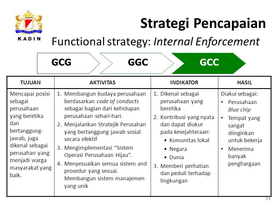 K A D I N Strategi Pencapaian 44 Functional strategy: Internal Enforcement GCGGGCGCC TUJUANAKTIVITASINDIKATORHASIL Mencapai posisi sebagai perusahaan yang beretika dan bertanggung- jawab, juga dikenal sebagai perusahan yang menjadi warga masyarakat yang baik.
