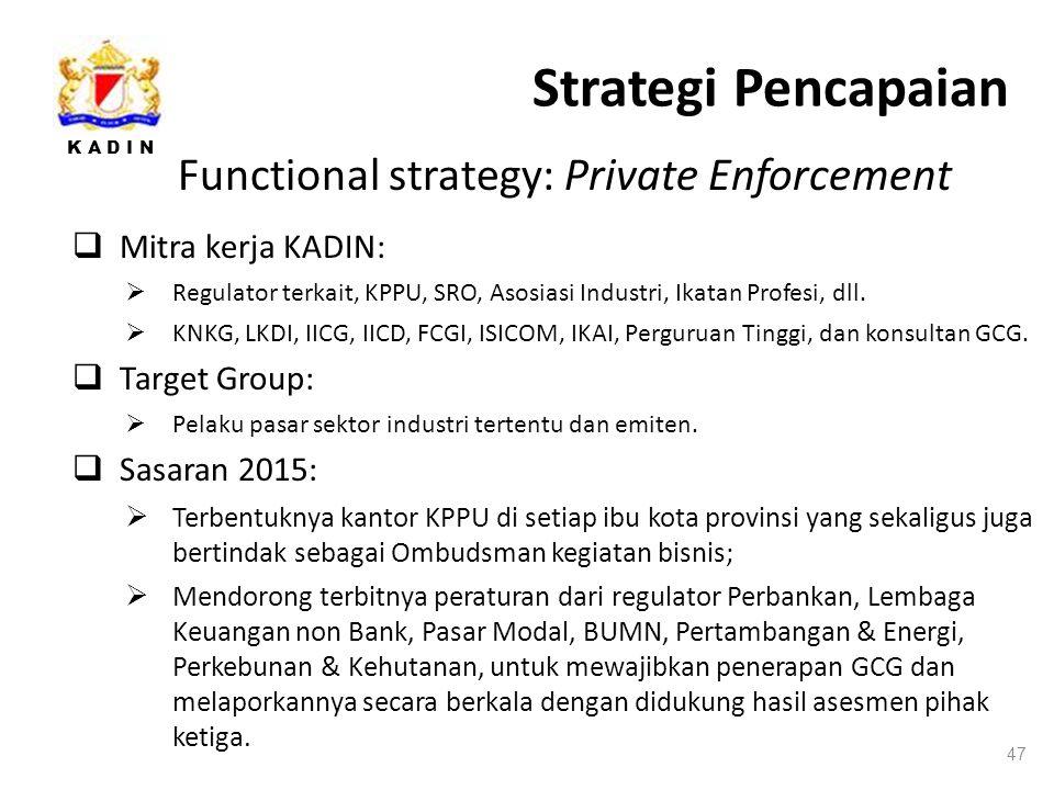 K A D I N Strategi Pencapaian 47 Functional strategy: Private Enforcement  Mitra kerja KADIN:  Regulator terkait, KPPU, SRO, Asosiasi Industri, Ikatan Profesi, dll.