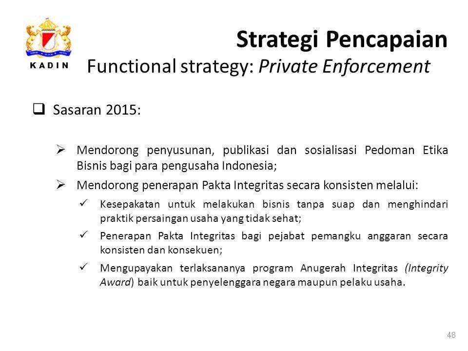 K A D I N Strategi Pencapaian 48 Functional strategy: Private Enforcement  Sasaran 2015:  Mendorong penyusunan, publikasi dan sosialisasi Pedoman Etika Bisnis bagi para pengusaha Indonesia;  Mendorong penerapan Pakta Integritas secara konsisten melalui: Kesepakatan untuk melakukan bisnis tanpa suap dan menghindari praktik persaingan usaha yang tidak sehat; Penerapan Pakta Integritas bagi pejabat pemangku anggaran secara konsisten dan konsekuen; Mengupayakan terlaksananya program Anugerah Integritas (Integrity Award) baik untuk penyelenggara negara maupun pelaku usaha.