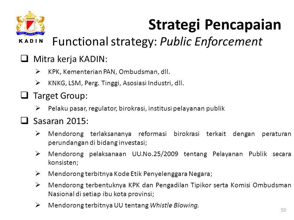 K A D I N Strategi Pencapaian 50 Functional strategy: Public Enforcement  Mitra kerja KADIN:  KPK, Kementerian PAN, Ombudsman, dll.
