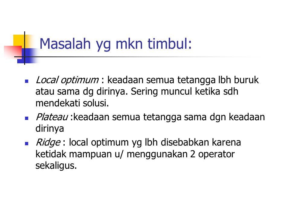 Masalah yg mkn timbul: Local optimum : keadaan semua tetangga lbh buruk atau sama dg dirinya. Sering muncul ketika sdh mendekati solusi. Plateau :kead