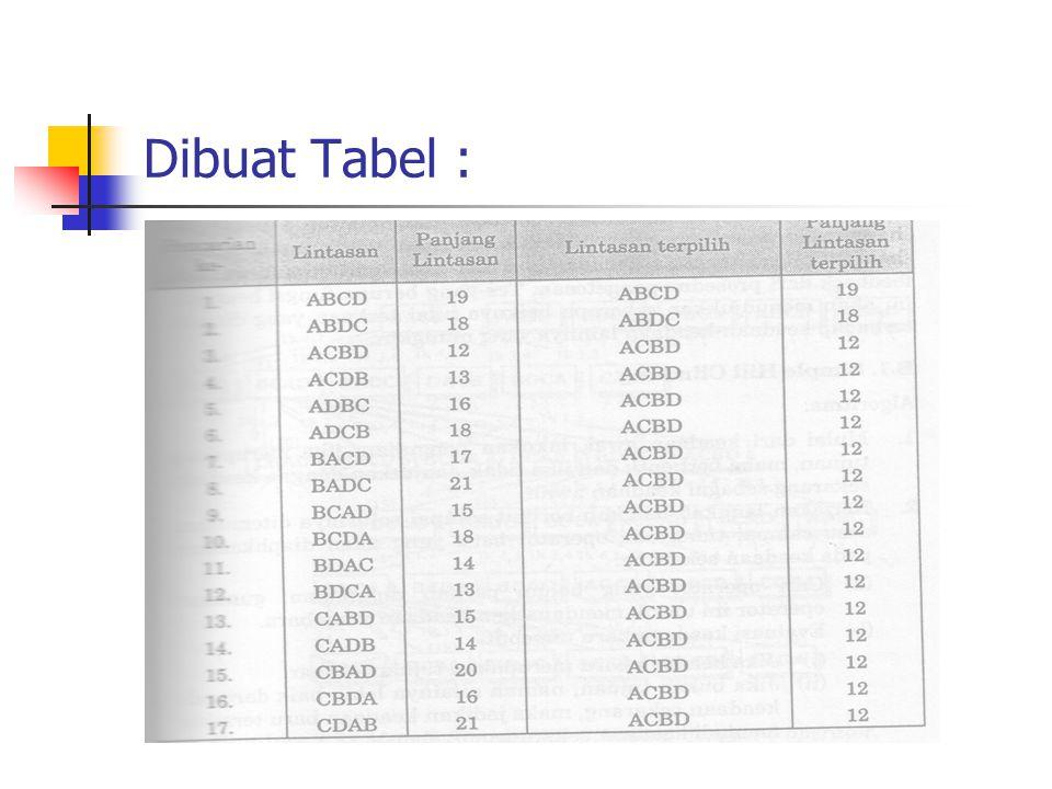 Lanjutan tabel :
