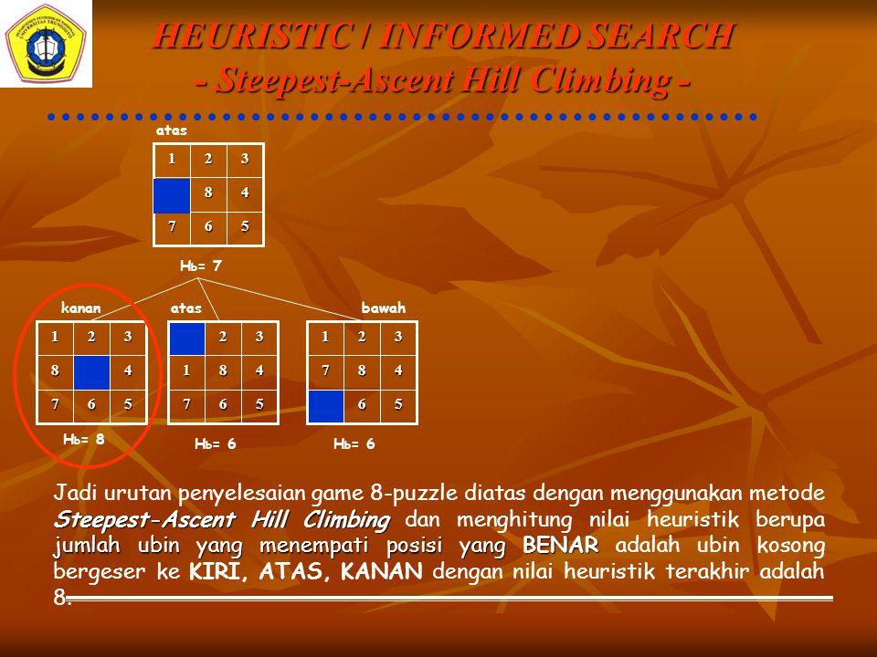 HEURISTIC / INFORMED SEARCH - Steepest-Ascent Hill Climbing - 567 48 321 atas H b = 7 567 48 321 567 481 32 56 487 321 kananatasbawah H b = 8 H b = 6 Steepest-Ascent Hill Climbing jumlah ubin yang menempati posisi yang BENAR Jadi urutan penyelesaian game 8-puzzle diatas dengan menggunakan metode Steepest-Ascent Hill Climbing dan menghitung nilai heuristik berupa jumlah ubin yang menempati posisi yang BENAR adalah ubin kosong bergeser ke KIRI, ATAS, KANAN dengan nilai heuristik terakhir adalah 8.
