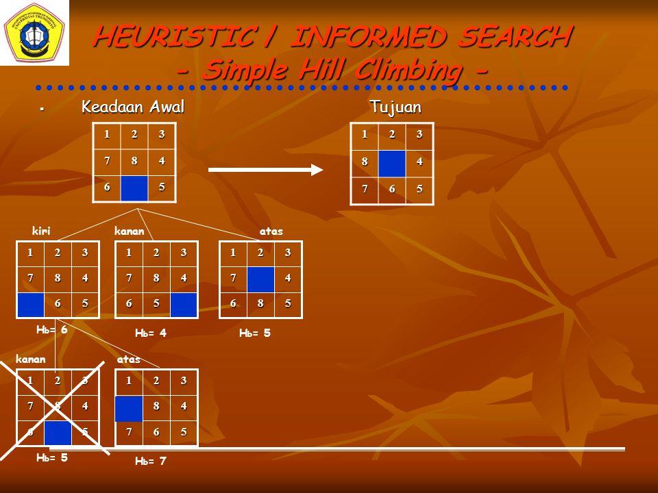 HEURISTIC / INFORMED SEARCH - Simple Hill Climbing - 567 48 321 atas H b = 7 567 48 321 567 481 32 56 487 321 kananatasbawah H b = 8 H b = 6 Simple Hill Climbingjumlah ubin yang menempati posisi yang BENAR Jadi urutan penyelesaian game 8-puzzle diatas dengan menggunakan metode Simple Hill Climbing dan menghitung nilai heuristik berupa jumlah ubin yang menempati posisi yang BENAR adalah ubin kosong bergeser ke KIRI, ATAS, KANAN dengan nilai heuristik terakhir adalah 8.