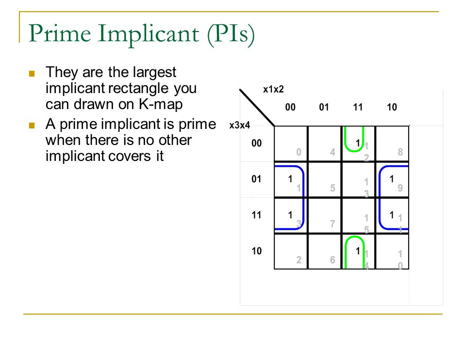 Prime Implicant (PIs) They are the largest implicant rectangle you can drawn on K-map A prime implicant is prime when there is no other implicant covers it