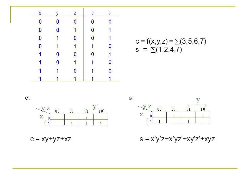 c = f(x,y,z) =  (3,5,6,7) s =  (1,2,4,7) c: s: y y z x c = xy+yz+xz s = x'y'z+x'yz'+xy'z'+xyz y z x y