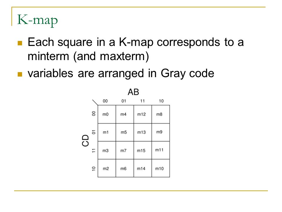 K-map Each square in a K-map corresponds to a minterm (and maxterm) variables are arranged in Gray code