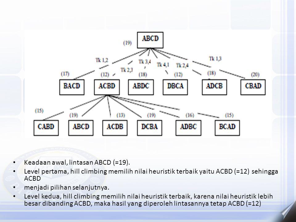 Keadaan awal, lintasan ABCD (=19). Level pertama, hill climbing memilih nilai heuristik terbaik yaitu ACBD (=12) sehingga ACBD menjadi pilihan selanju