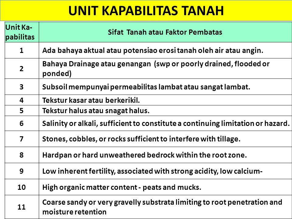 UNIT KAPABILITAS TANAH Unit Ka- pabilitas Sifat Tanah atau Faktor Pembatas 1Ada bahaya aktual atau potensiao erosi tanah oleh air atau angin. 2 Bahaya