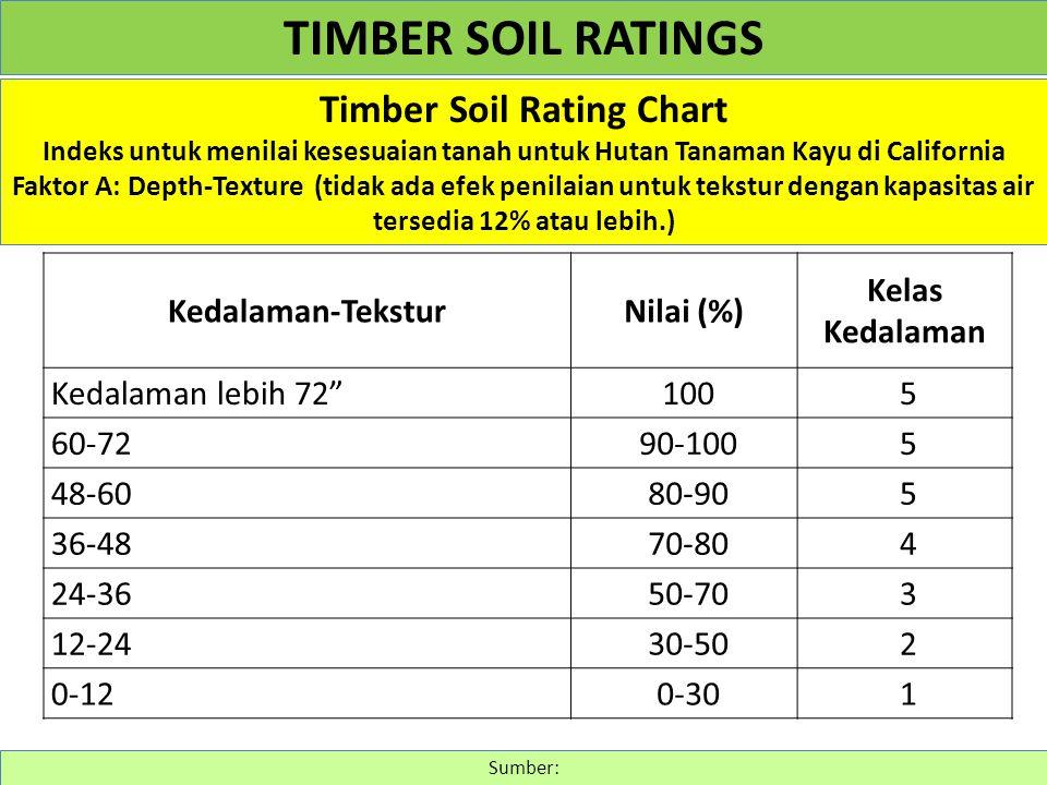 Timber Soil Rating Chart Indeks untuk menilai kesesuaian tanah untuk Hutan Tanaman Kayu di California Faktor A: Depth-Texture (tidak ada efek penilaia