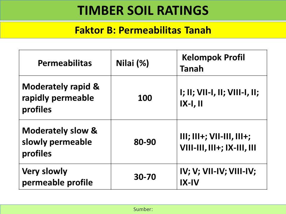 Faktor B: Permeabilitas Tanah Sumber: TIMBER SOIL RATINGS Permeabilitas Nilai (%) Kelompok Profil Tanah Moderately rapid & rapidly permeable profiles