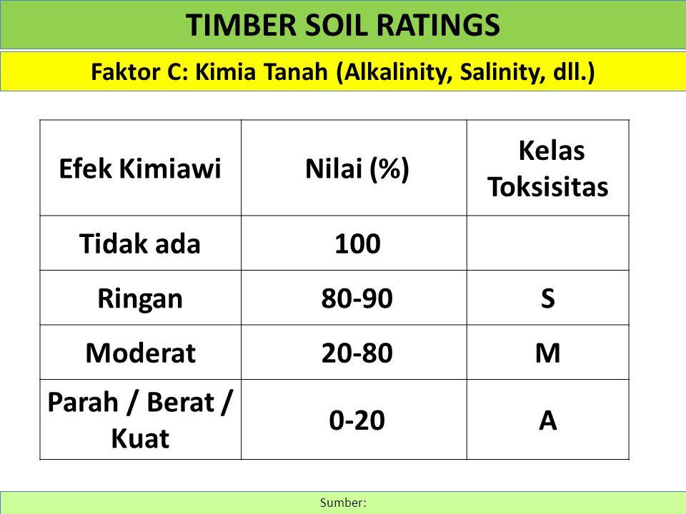 Faktor C: Kimia Tanah (Alkalinity, Salinity, dll.) Sumber: TIMBER SOIL RATINGS Efek Kimiawi Nilai (%) Kelas Toksisitas Tidak ada 100 Ringan 80-90S Mod