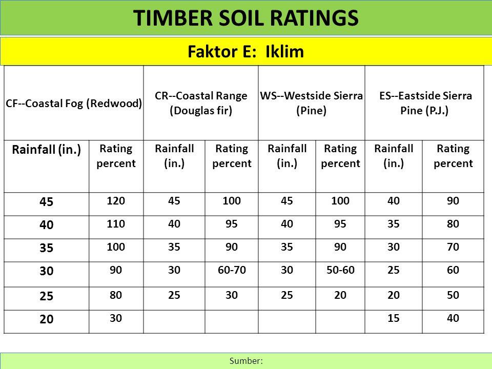 Faktor E: Iklim Sumber: TIMBER SOIL RATINGS CF--Coastal Fog (Redwood) CR--Coastal Range (Douglas fir) WS--Westside Sierra (Pine) ES--Eastside Sierra P