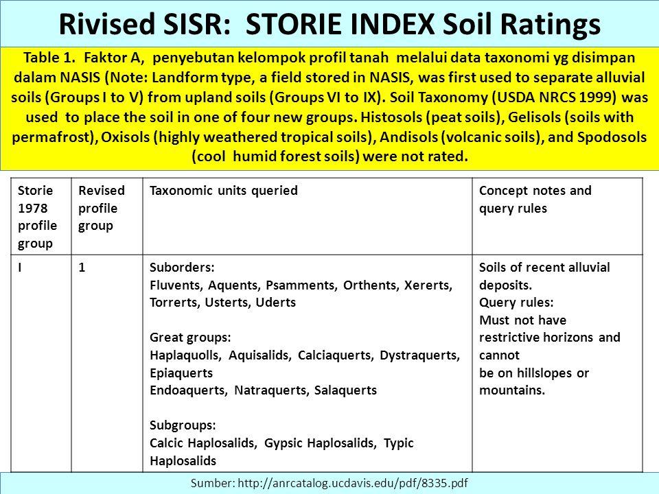 Table 1. Faktor A, penyebutan kelompok profil tanah melalui data taxonomi yg disimpan dalam NASIS (Note: Landform type, a field stored in NASIS, was f