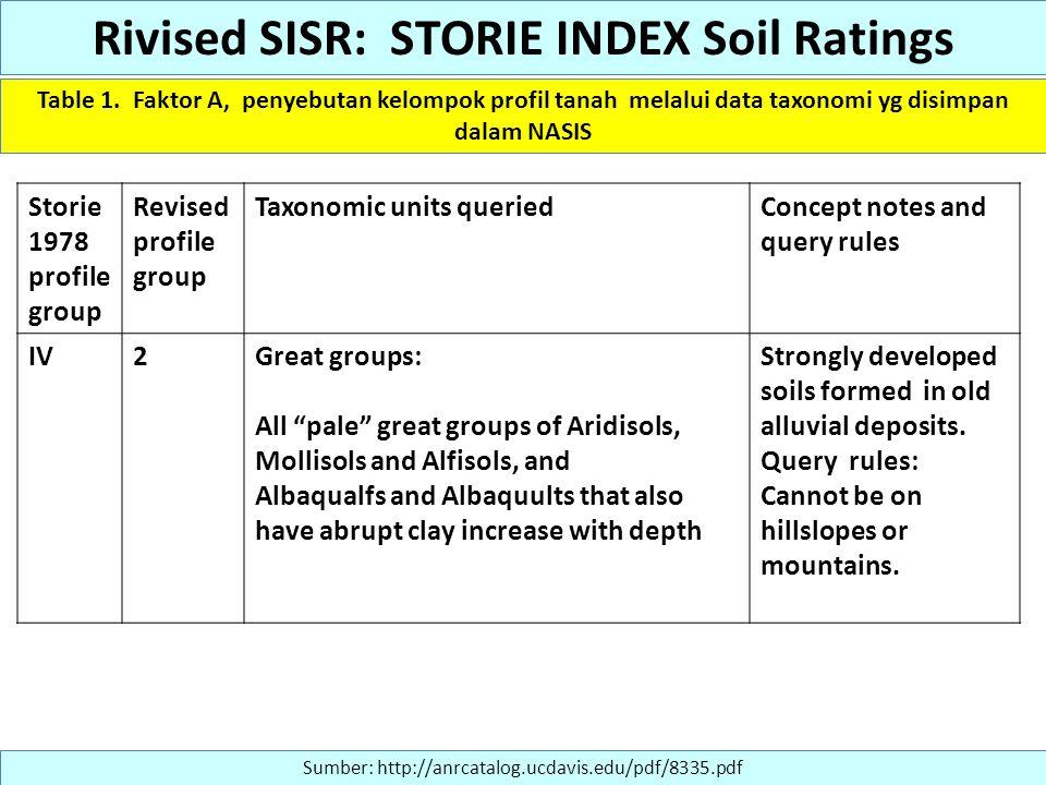 Table 1. Faktor A, penyebutan kelompok profil tanah melalui data taxonomi yg disimpan dalam NASIS Sumber: http://anrcatalog.ucdavis.edu/pdf/8335.pdf R