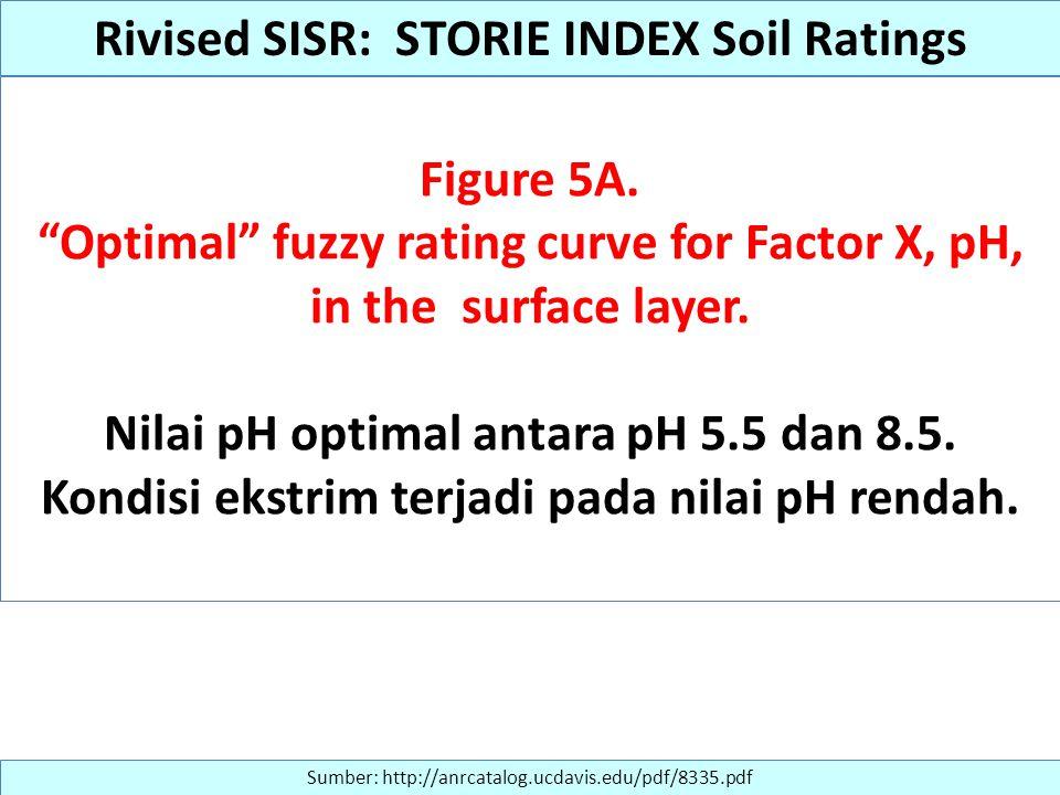 """Figure 5A. """"Optimal"""" fuzzy rating curve for Factor X, pH, in the surface layer. Nilai pH optimal antara pH 5.5 dan 8.5. Kondisi ekstrim terjadi pada n"""