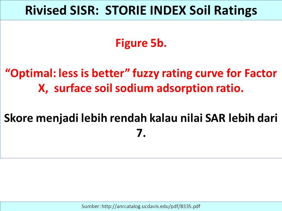 "Figure 5b. ""Optimal: less is better"" fuzzy rating curve for Factor X, surface soil sodium adsorption ratio. Skore menjadi lebih rendah kalau nilai SAR"