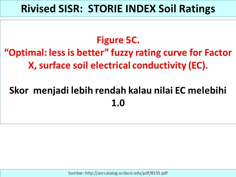 "Figure 5C. ""Optimal: less is better"" fuzzy rating curve for Factor X, surface soil electrical conductivity (EC). Skor menjadi lebih rendah kalau nilai"