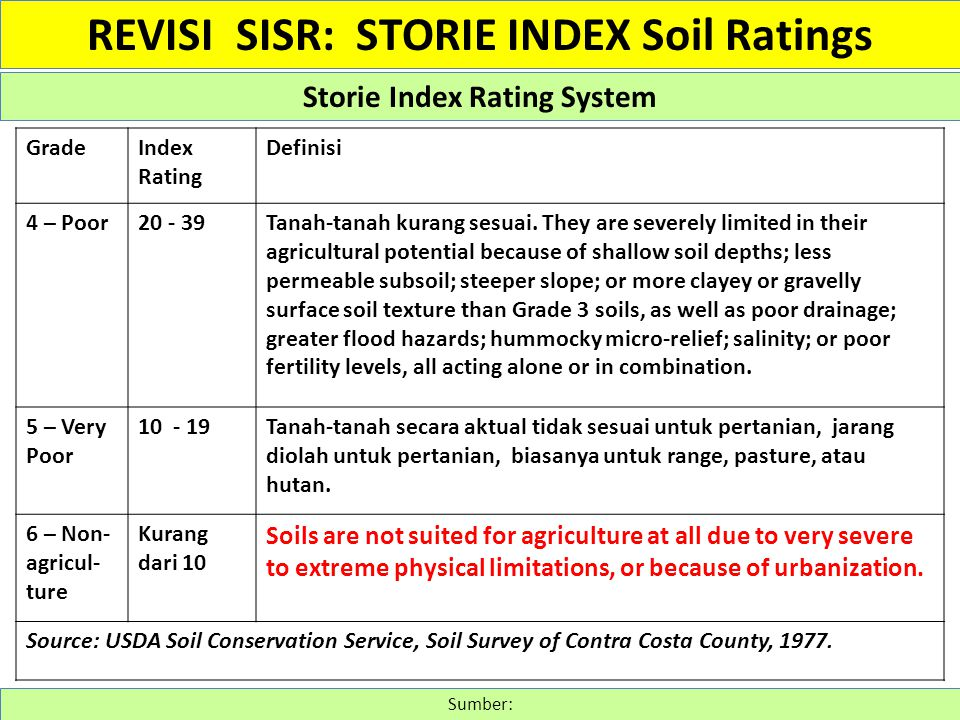 Groups I to III of Storie 1978 were combined because they have a similar scoring range and reflect subtle differences in soil development.