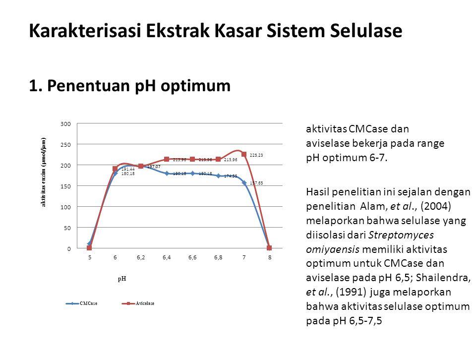 Karakterisasi Ekstrak Kasar Sistem Selulase 1. Penentuan pH optimum aktivitas CMCase dan aviselase bekerja pada range pH optimum 6-7. Hasil penelitian