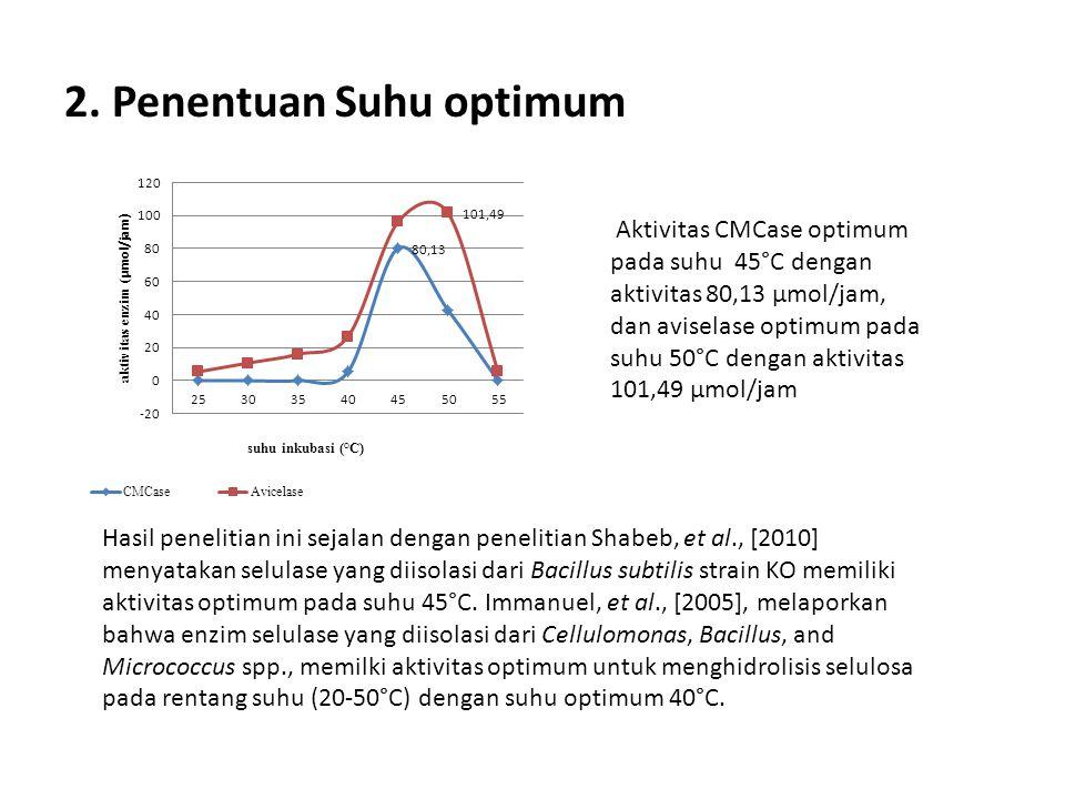 2. Penentuan Suhu optimum Aktivitas CMCase optimum pada suhu 45°C dengan aktivitas 80,13 μmol/jam, dan aviselase optimum pada suhu 50°C dengan aktivit