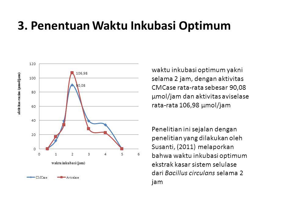 3. Penentuan Waktu Inkubasi Optimum waktu inkubasi optimum yakni selama 2 jam, dengan aktivitas CMCase rata-rata sebesar 90,08 μmol/jam dan aktivitas