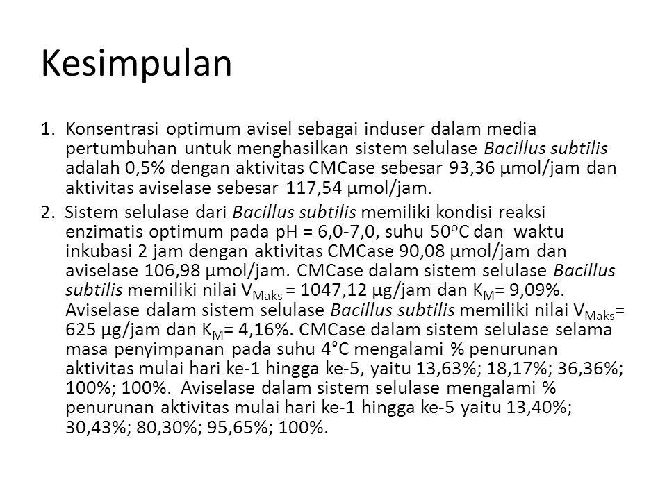 Kesimpulan 1.Konsentrasi optimum avisel sebagai induser dalam media pertumbuhan untuk menghasilkan sistem selulase Bacillus subtilis adalah 0,5% denga