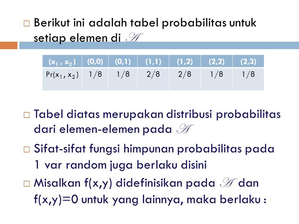  Berikut ini adalah tabel probabilitas untuk setiap elemen di A  Tabel diatas merupakan distribusi probabilitas dari elemen-elemen pada A  Sifat-si