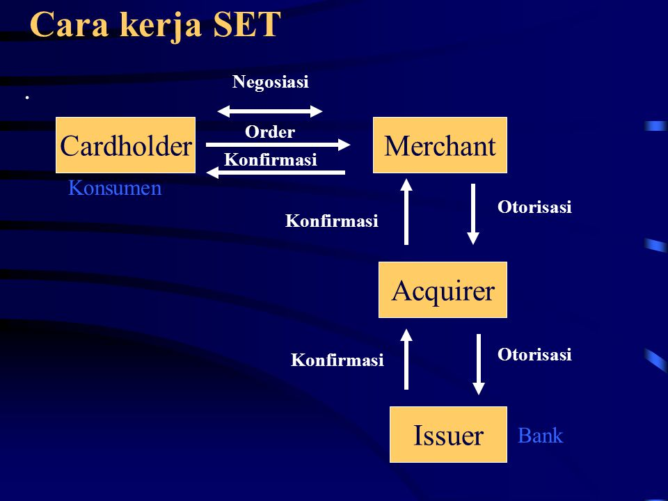 Cara kerja SET. CardholderMerchant Acquirer Issuer Otorisasi Konfirmasi Order Negosiasi Konfirmasi Otorisasi Bank Konsumen