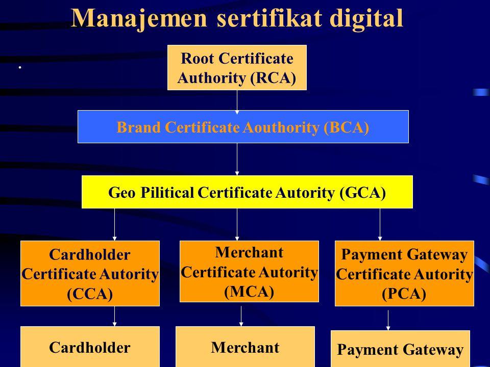 Manajemen sertifikat digital. Root Certificate Authority (RCA) Brand Certificate Aouthority (BCA) Geo Pilitical Certificate Autority (GCA) Cardholder