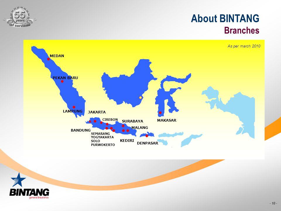 - 10 - About BINTANG Branches MEDAN JAKARTA BANDUNG SURABAYA DENPASAR MALANG LAMPUNG PEKAN BARU SEMARANG YOGYAKARTA SOLO PURWOKERTO CIREBON MAKASAR KE