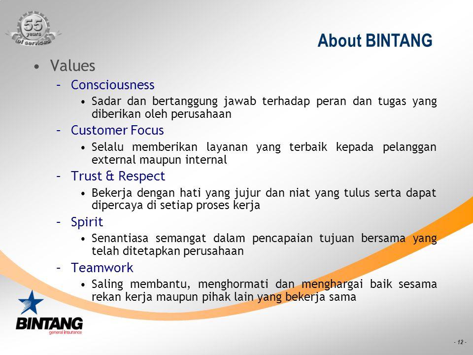 - 12 - About BINTANG Values –Consciousness Sadar dan bertanggung jawab terhadap peran dan tugas yang diberikan oleh perusahaan –Customer Focus Selalu