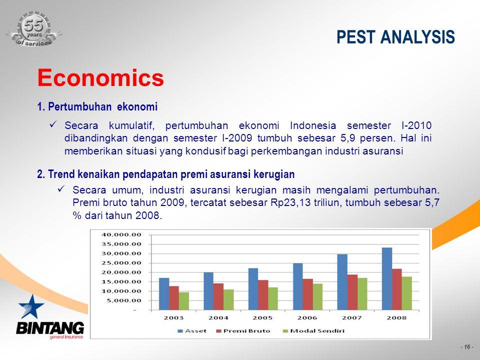 - 16 - PEST ANALYSIS Economics Secara kumulatif, pertumbuhan ekonomi Indonesia semester I-2010 dibandingkan dengan semester I-2009 tumbuh sebesar 5,9