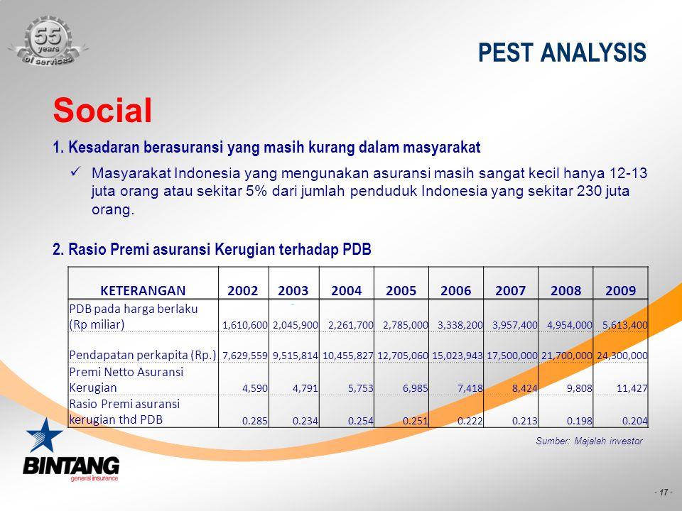 - 17 - PEST ANALYSIS Social 2. Rasio Premi asuransi Kerugian terhadap PDB Masyarakat Indonesia yang mengunakan asuransi masih sangat kecil hanya 12-13
