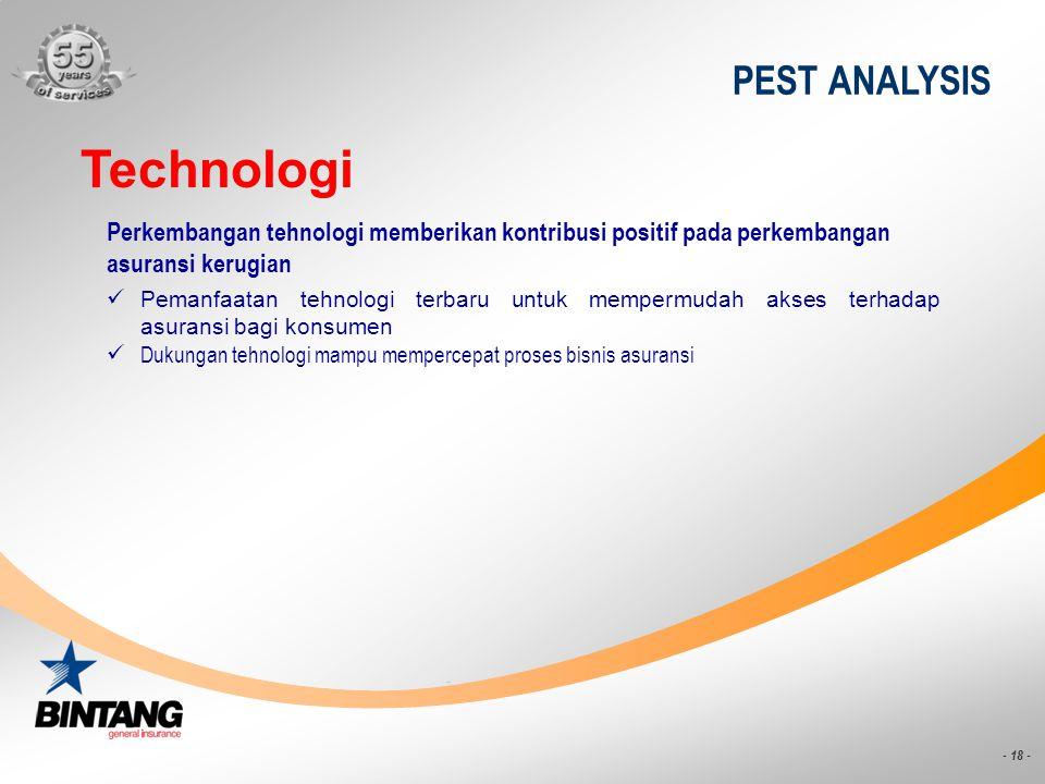 - 18 - PEST ANALYSIS Technologi Pemanfaatan tehnologi terbaru untuk mempermudah akses terhadap asuransi bagi konsumen Dukungan tehnologi mampu memperc