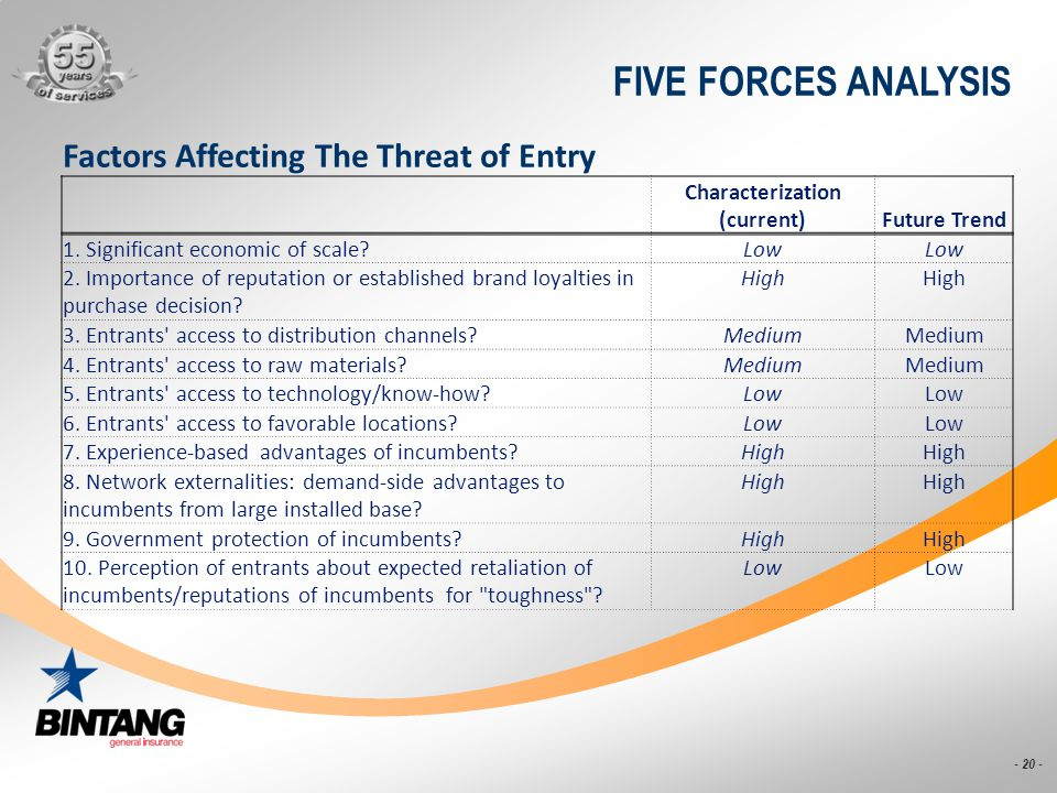 - 20 - FIVE FORCES ANALYSIS Factors Affecting The Threat of Entry Characterization (current)Future Trend 1. Significant economic of scale? Low 2. Impo
