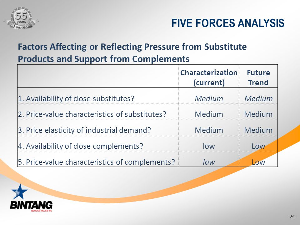 - 21 - FIVE FORCES ANALYSIS Factors Affecting or Reflecting Pressure from Substitute Products and Support from Complements Characterization (current)