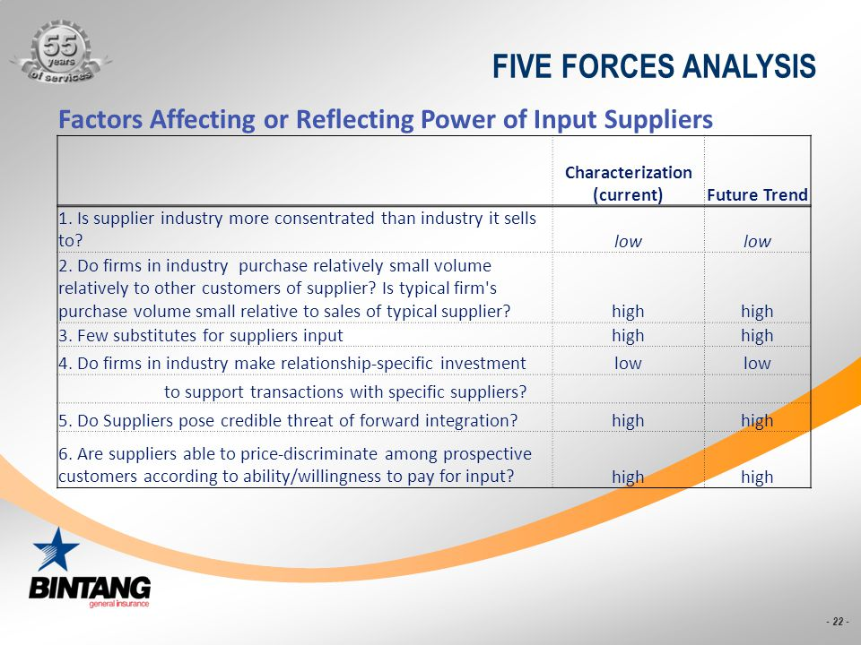 - 22 - FIVE FORCES ANALYSIS Factors Affecting or Reflecting Power of Input Suppliers Characterization (current)Future Trend 1. Is supplier industry mo