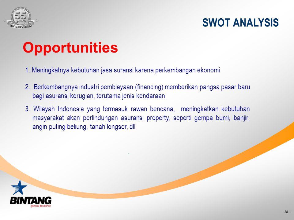 - 28 - SWOT ANALYSIS Opportunities 1. Meningkatnya kebutuhan jasa suransi karena perkembangan ekonomi 2. Berkembangnya industri pembiayaan (financing)