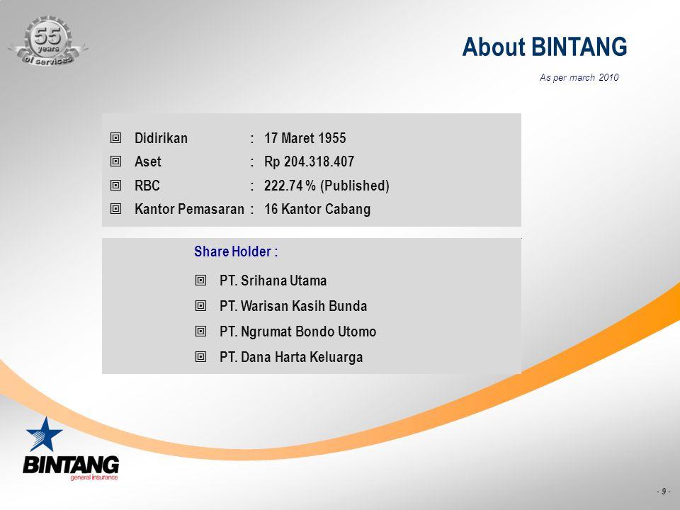 - 10 - About BINTANG Branches MEDAN JAKARTA BANDUNG SURABAYA DENPASAR MALANG LAMPUNG PEKAN BARU SEMARANG YOGYAKARTA SOLO PURWOKERTO CIREBON MAKASAR KEDIRI As per march 2010