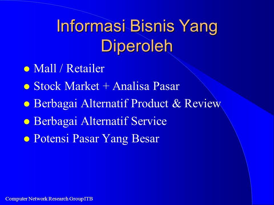 Computer Network Research Group ITB Informasi Bisnis Yang Diperoleh l Mall / Retailer l Stock Market + Analisa Pasar l Berbagai Alternatif Product & Review l Berbagai Alternatif Service l Potensi Pasar Yang Besar