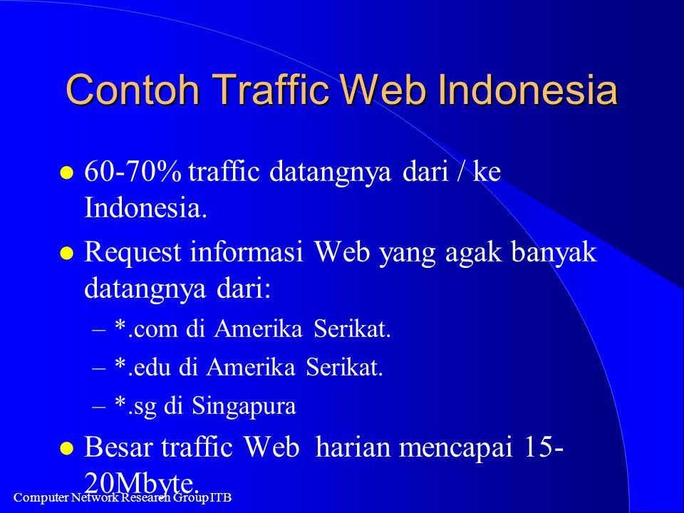 Computer Network Research Group ITB Contoh Traffic Web Indonesia l 60-70% traffic datangnya dari / ke Indonesia. l Request informasi Web yang agak ban