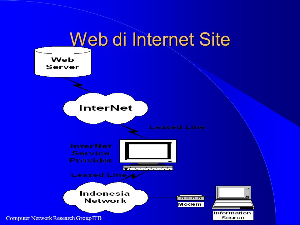 Computer Network Research Group ITB Web di Internet Site