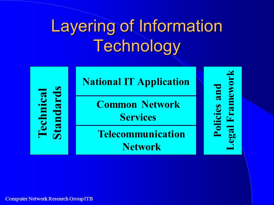 Computer Network Research Group ITB Layering of Information Technology National IT Application Common Network Services Telecommunication Network Technical Standards Policies and Legal Framework