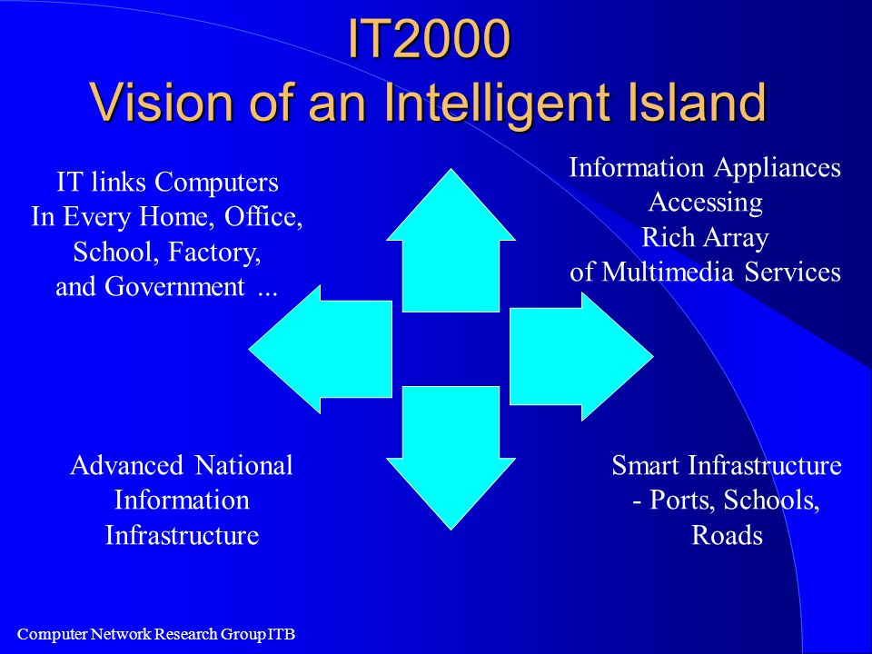 Computer Network Research Group ITB IT2000 Vision of an Intelligent Island IT links Computers In Every Home, Office, School, Factory, and Government...