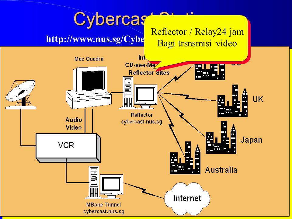 Computer Network Research Group ITB Cybercast Station http://www.nus.sg/Cybercast/Cybercast.html Reflector / Relay24 jam Bagi trsnsmisi video