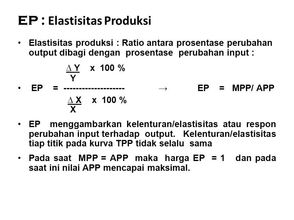EP : Elastisitas Produksi Elastisitas produksi : Ratio antara prosentase perubahan output dibagi dengan prosentase perubahan input : ∆ Y x 100 % Y EP