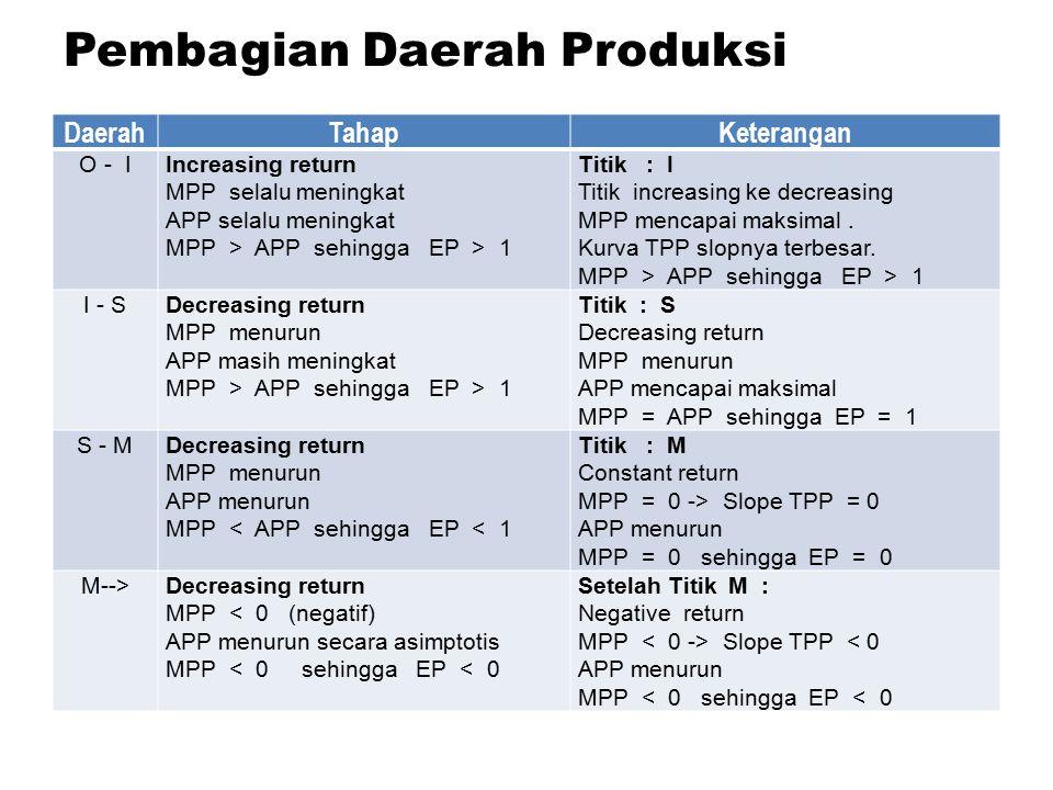 Pembagian Daerah Produksi DaerahTahapKeterangan O - IIncreasing return MPP selalu meningkat APP selalu meningkat MPP > APP sehingga EP > 1 Titik : I T