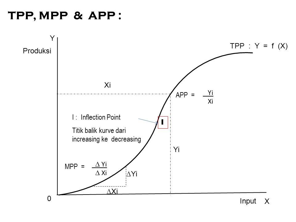 ∆Yi ∆Xi Y X TPP : Y = f (X) Yi Xi 0 Produksi Input MPP = ∆ Yi ∆ Xi APP = Yi Xi TPP, MPP & APP : I : Inflection Point Titik balik kurve dari increasing